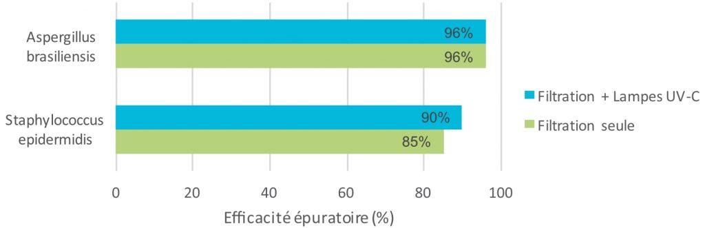 Efficacité épuratoire Eolis Air Manager Res'Pure France