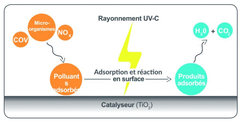 La photocatalyse
