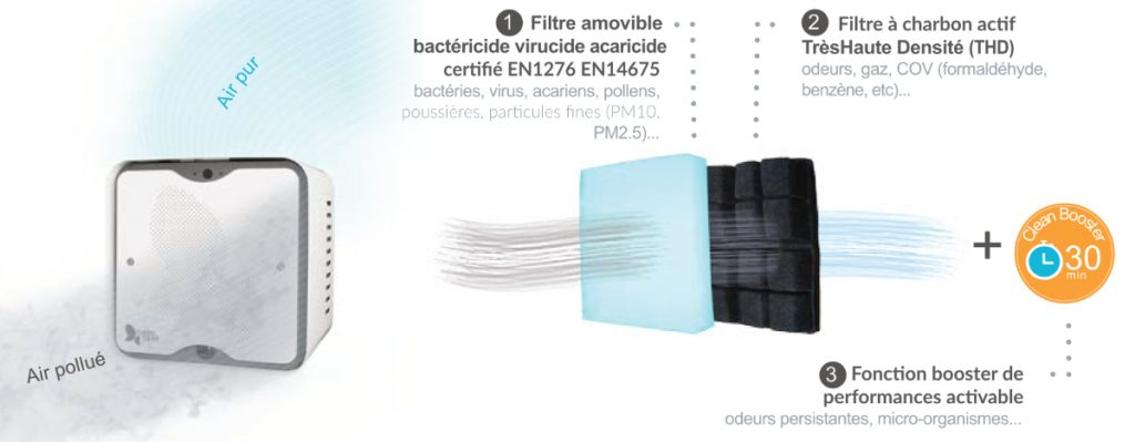 Technologie de filtration de l'air performante