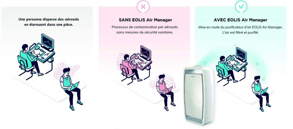 Eolis Manager dispositif complémentaire de sécurité en période de pandémie