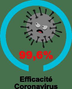 Efficacité contre le coronavirus